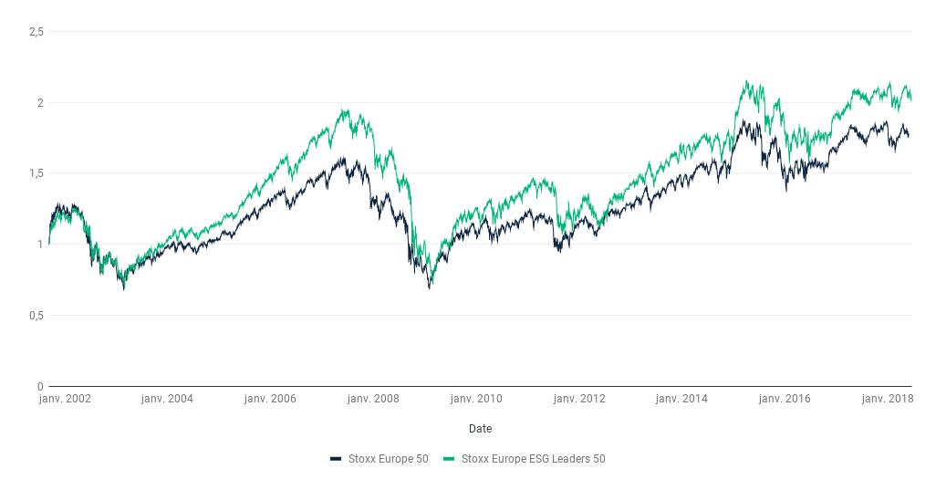 Performances comparées de l'indice Euro Stoxx 50 et Euro Stoxx ESG Leaders 50