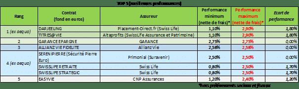 top 5 meilleures performances rendement assurance-vie
