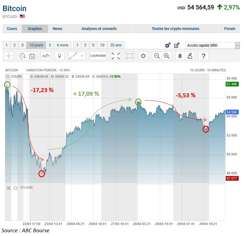 Graphique cours Bitcoin